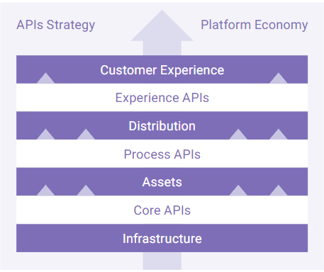 The importance of API Design