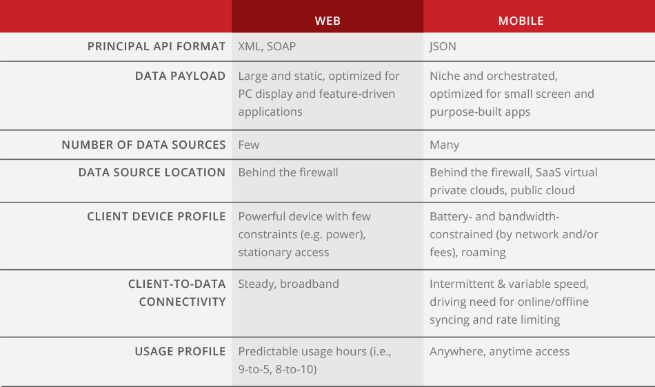 Web vs. Mobile