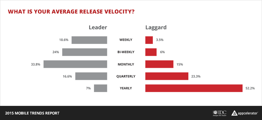 appc-share-chart-2015-mtr-releasevelocity
