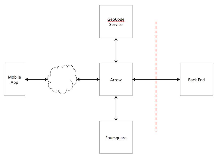 Appcelerator Arrow Builder—Multiple Post Blocks Example