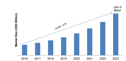 The integration platform as a service (iPaaS) market is accelerating.